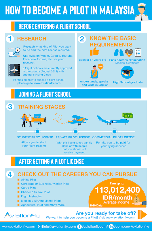 How to become a Pilot in Malaysia - Aviationfly