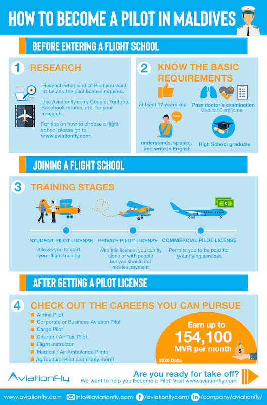 How to become a Pilot in Maldives - Aviationfly