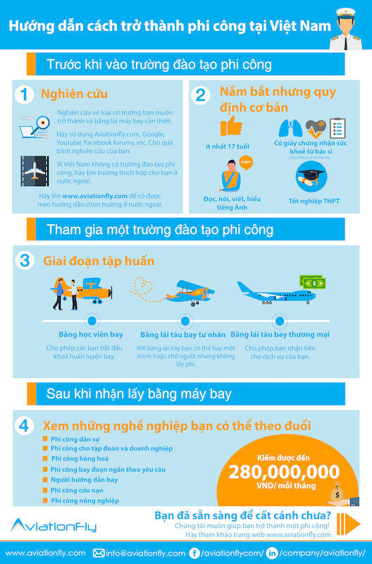 How to become a Pilot in Vietnam - Aviationfly